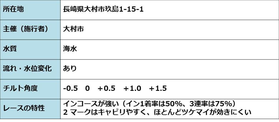 大村競艇場のコースの情報