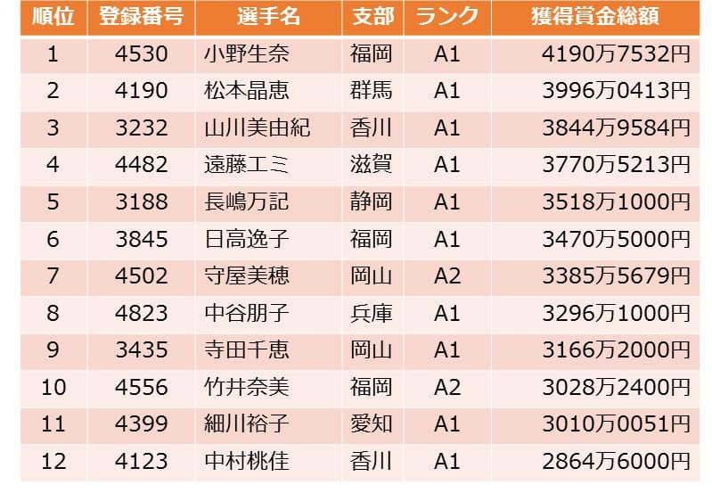 2018年賞金女王は小野生奈選手