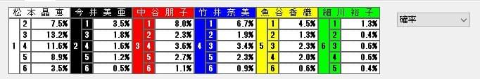 競艇解析 データ