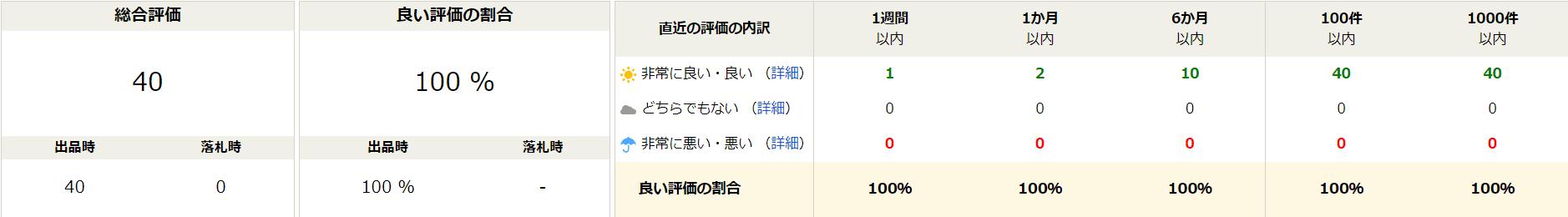 KyoteiVBA ヤフーオークション 口コミ 評価