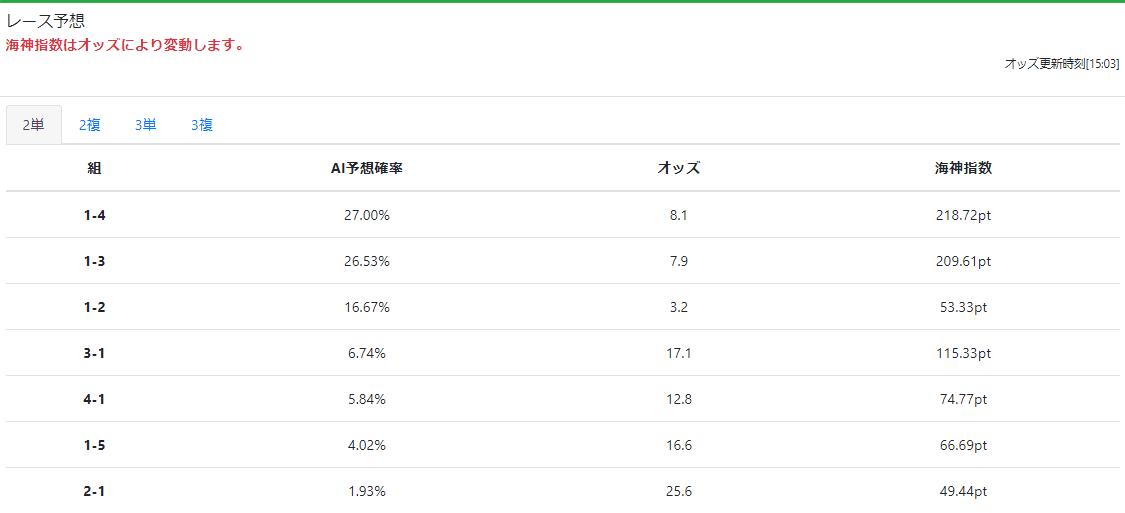 競艇予想サイト ポセイドン 予想 AI予想確率 オッズ 海神指数