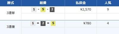 舟ジャパンの無料情報結果4レース目