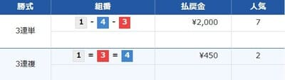 舟ジャパンの無料情報結果5レース目検証