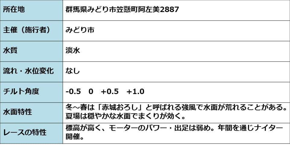 桐生競艇場のコースの基本的な情報