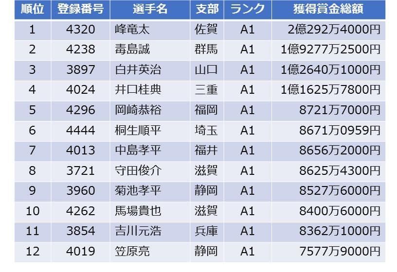 2018年賞金王は峰竜太選手
