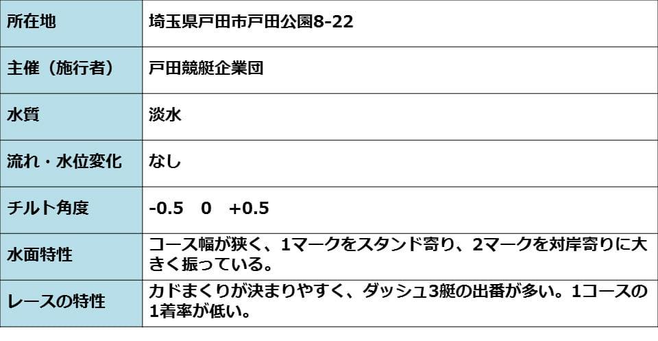戸田競艇場 コースの情報