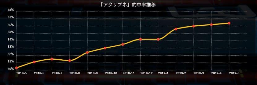 24BOAT 的中率推移のグラフ