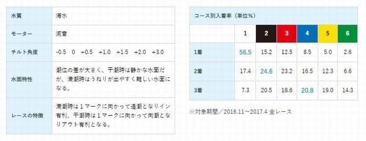 宮島プリンセスカップ2021(宮島競艇G3)が行われるボートレース宮島の特徴