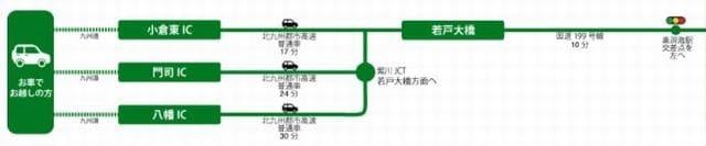 ボートレース若松(若松競艇場)への自動車でのアクセス