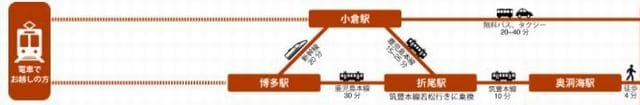 ボートレース若松(若松競艇場)への電車&無料バスでのアクセス