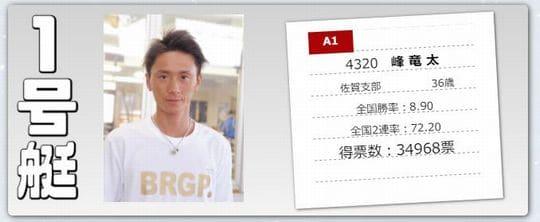 ボートレースオールスター2021(若松競艇SG)の人気投票ベスト4/峰竜太