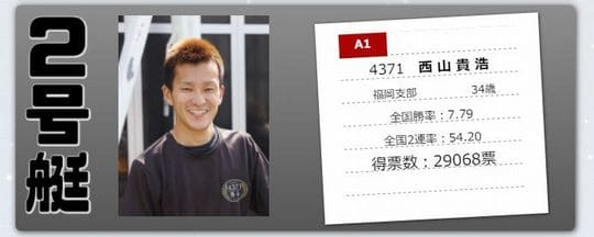 ボートレースオールスター2021(若松競艇SG)の人気投票ベスト4/西山貴浩
