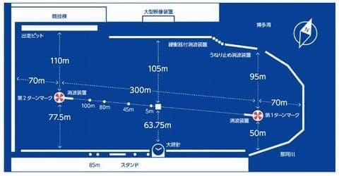 ボートレースクラシック2021(福岡競艇SG)が行われるボートレース福岡の特徴