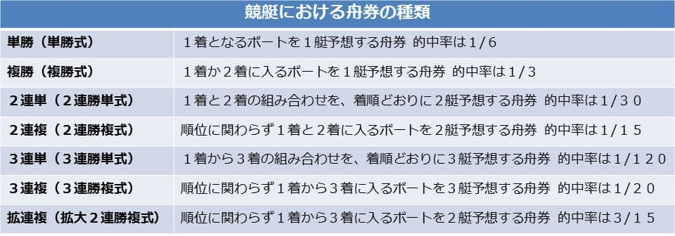7種類ある