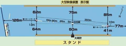 全日本覇者決定戦2021(若松競艇G1)が行われるボートレース若松の特徴