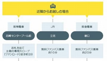 電車&無料バス(ファンバス)でのアクセス