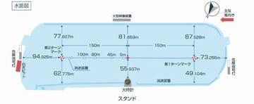 尼崎センプルカップ2021(尼崎競艇G1)が行われるボートレース尼崎の特徴