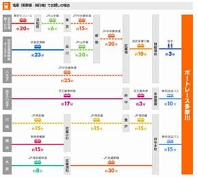ボートレース多摩川(多摩川競艇場)への電車&無料タクシー&車でのアクセス