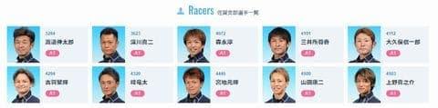全日本王者決定戦2021(唐津競艇G1)の出場選手