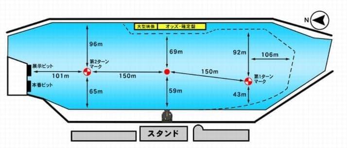 児島キングカップ2021(児島競艇G1)が行われるボートレース児島の特徴