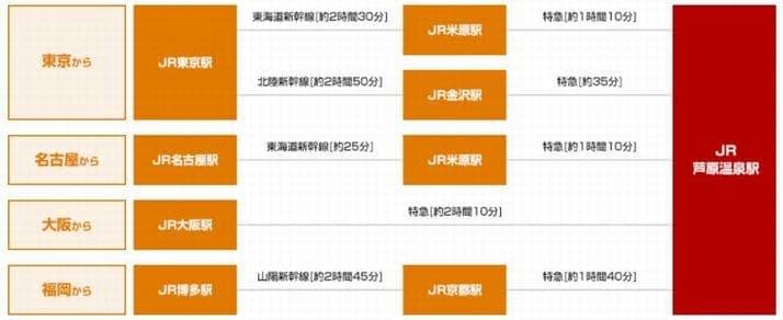 ボートレース三国(三国競艇場)への電車&タクシーでのアクセス(※無料バスは運行を休止しています)