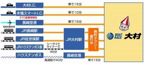ボートレース大村(大村競艇場)への電車&無料タクシー&自動車でのアクセス