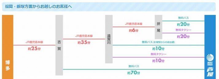ボートレース芦屋(芦屋競艇場)への電車&無料タクシー&無料バスでのアクセス