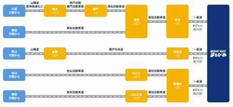 ボートレース丸亀(丸亀競艇場)への自動車でのアクセス