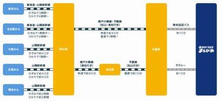 ボートレース丸亀(丸亀競艇場)への電車&無料バスでのアクセス