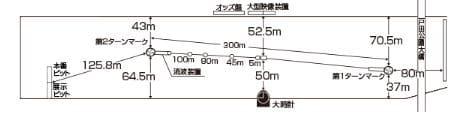 戸田プリムローズ2021(戸田競艇G1)が行われるボートレース戸田の特徴