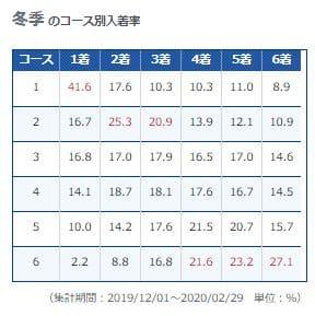 戸田プリムローズ2021(戸田競艇G1)のレース展望