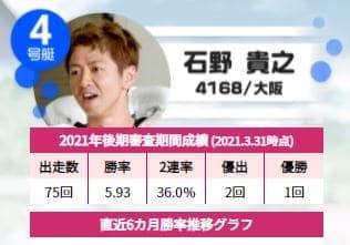 トーキョー・ベイ・カップ2021(平和島競艇G1)で期待の注目選手/石野貴之