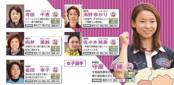中国地区選手権2021(徳山競艇G1)に出場する女子選手6名